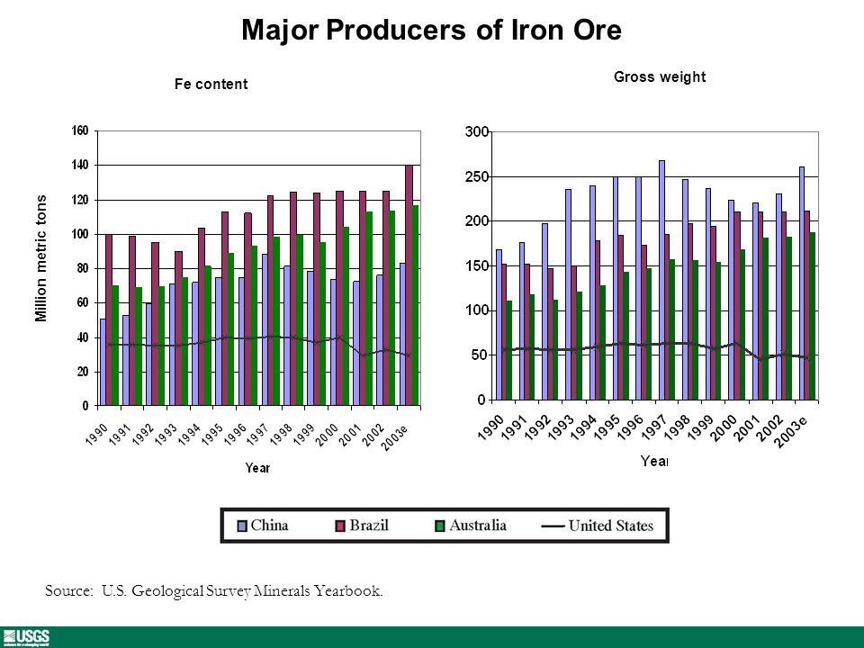 Major Producers of Iron Ore Source: U.S. Geological Survey Minerals Yearbook.