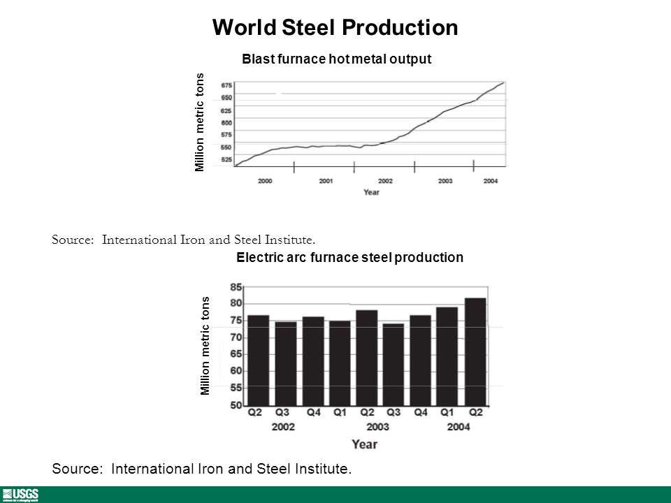 World Steel Production Blast furnace hot metal output Source: International Iron and Steel Institute.