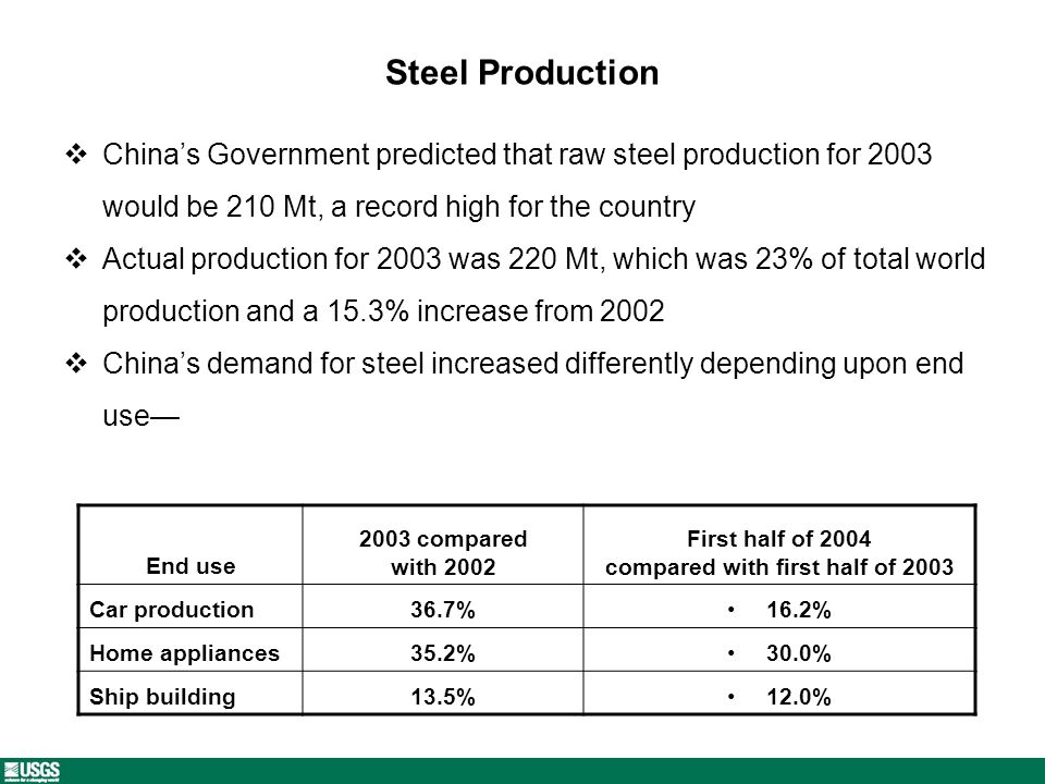 Steel Production Chinas Government predicted that raw steel production for 2003 would be 210 Mt, a record high for the country Actual production for 2003 was 220 Mt, which was 23% of total world production and a 15.3% increase from 2002 Chinas demand for steel increased differently depending upon end use End use 2003 compared with 2002 First half of 2004 compared with first half of 2003 Car production36.7%16.2% Home appliances35.2%30.0% Ship building13.5%12.0%