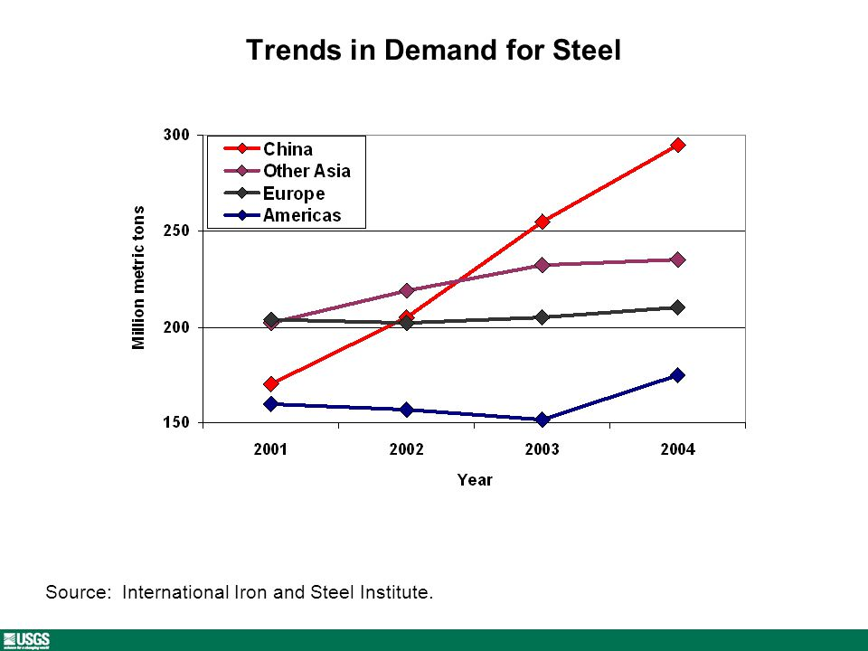 Trends in Demand for Steel Source: International Iron and Steel Institute.