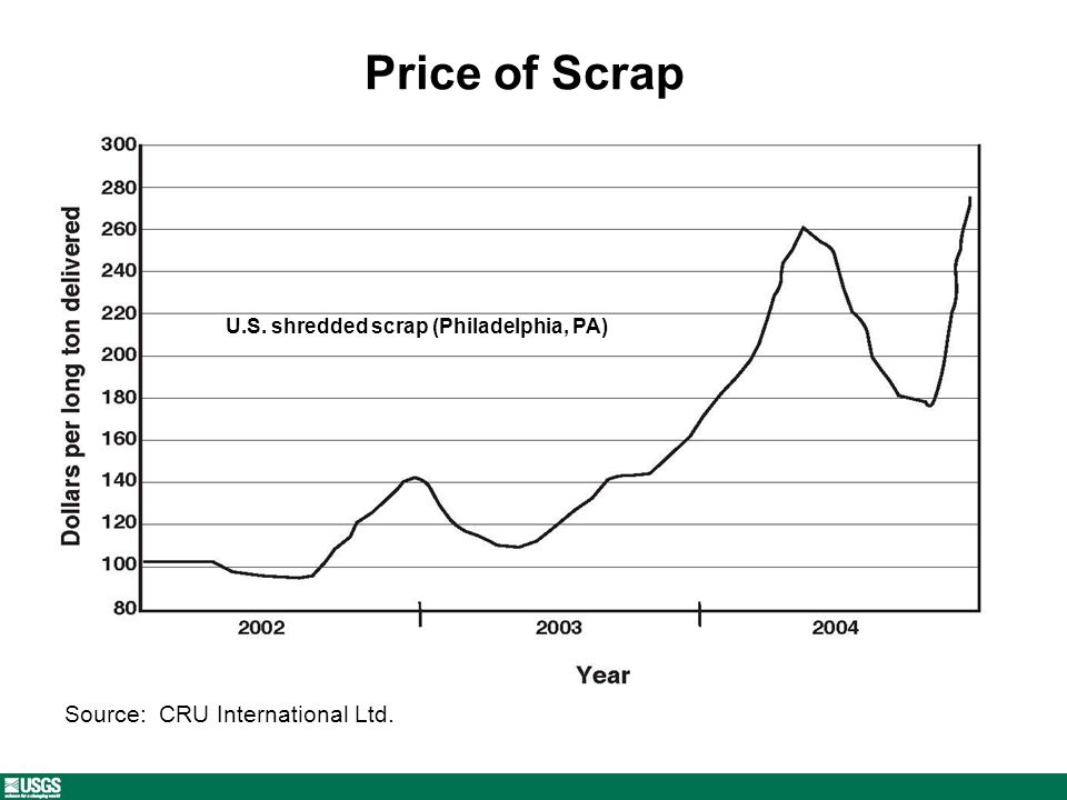 Price of Scrap U.S. shredded scrap (Philadelphia, PA) Source: CRU International Ltd.