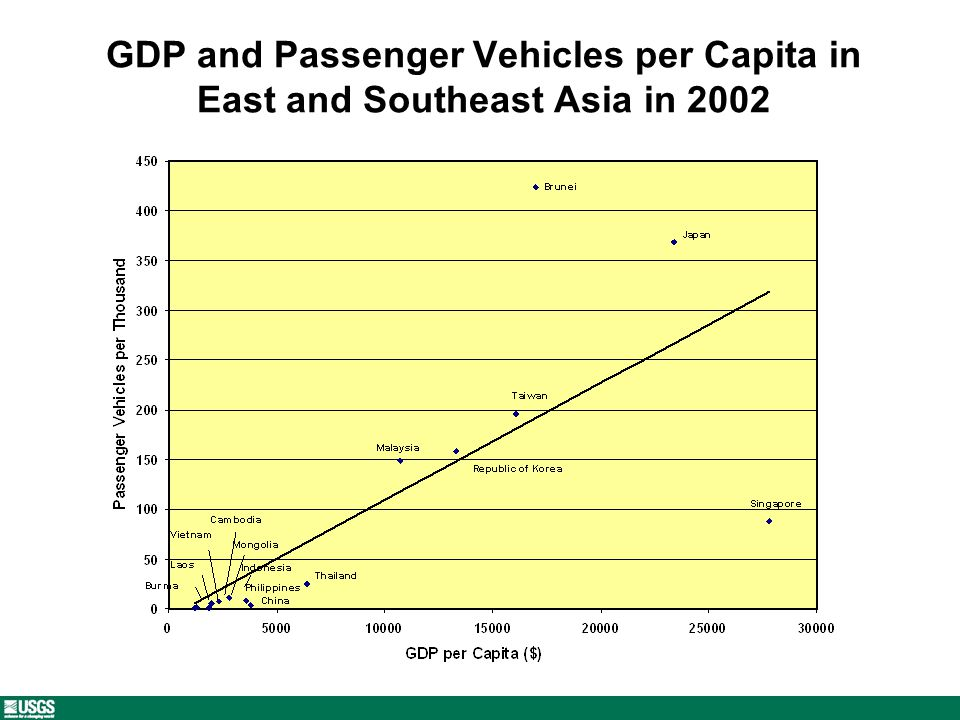 GDP and Passenger Vehicles per Capita in East and Southeast Asia in 2002
