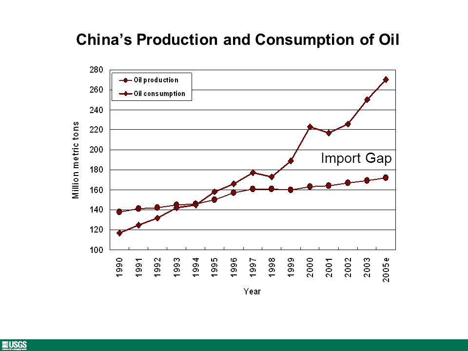 Chinas Production and Consumption of Oil Import Gap