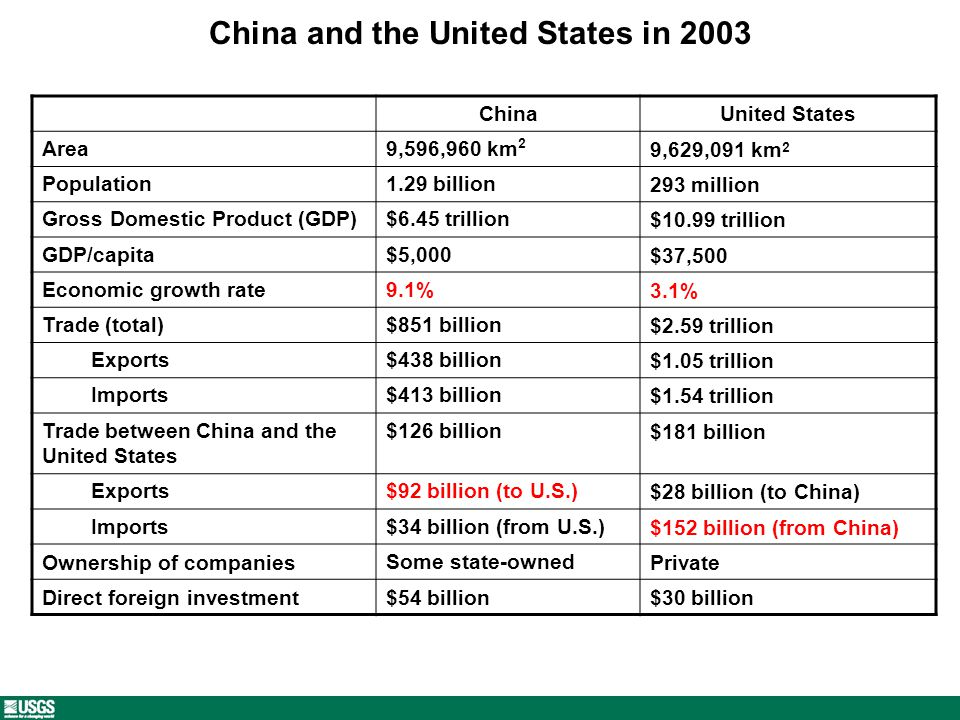China and the United States in 2003 ChinaUnited States Area9,596,960 km 2 9,629,091 km 2 Population1.29 billion293 million Gross Domestic Product (GDP)$6.45 trillion$10.99 trillion GDP/capita$5,000$37,500 Economic growth rate9.1%3.1% Trade (total)$851 billion$2.59 trillion Exports$438 billion$1.05 trillion Imports$413 billion$1.54 trillion Trade between China and the United States $126 billion$181 billion Exports$92 billion (to U.S.)$28 billion (to China) Imports$34 billion (from U.S.)$152 billion (from China) Ownership of companiesSome state-ownedPrivate Direct foreign investment$54 billion$30 billion