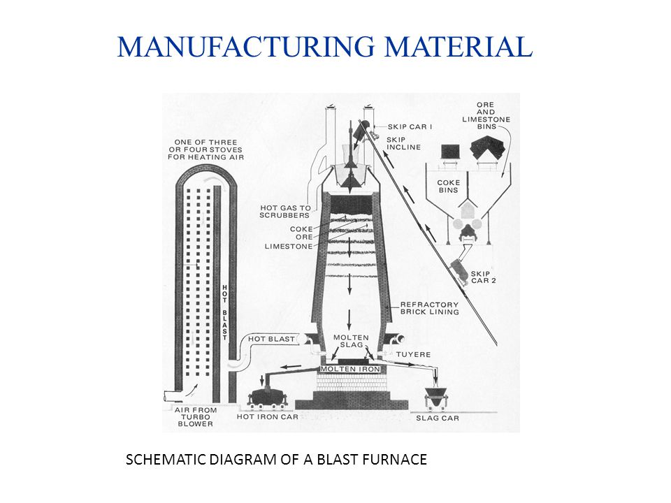MANUFACTURING MATERIAL SCHEMATIC DIAGRAM OF A BLAST FURNACE