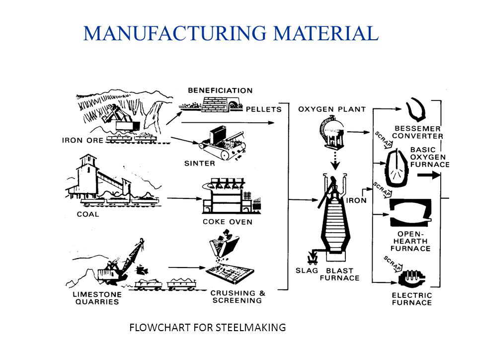 MANUFACTURING MATERIAL FLOWCHART FOR STEELMAKING
