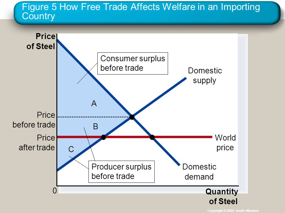 Figure 5 How Free Trade Affects Welfare in an Importing Country Copyright © 2004 South-Western C B A Price of Steel 0 Quantity of Steel Domestic supply Domestic demand Price after trade World price Price before trade Consumer surplus before trade Producer surplus before trade