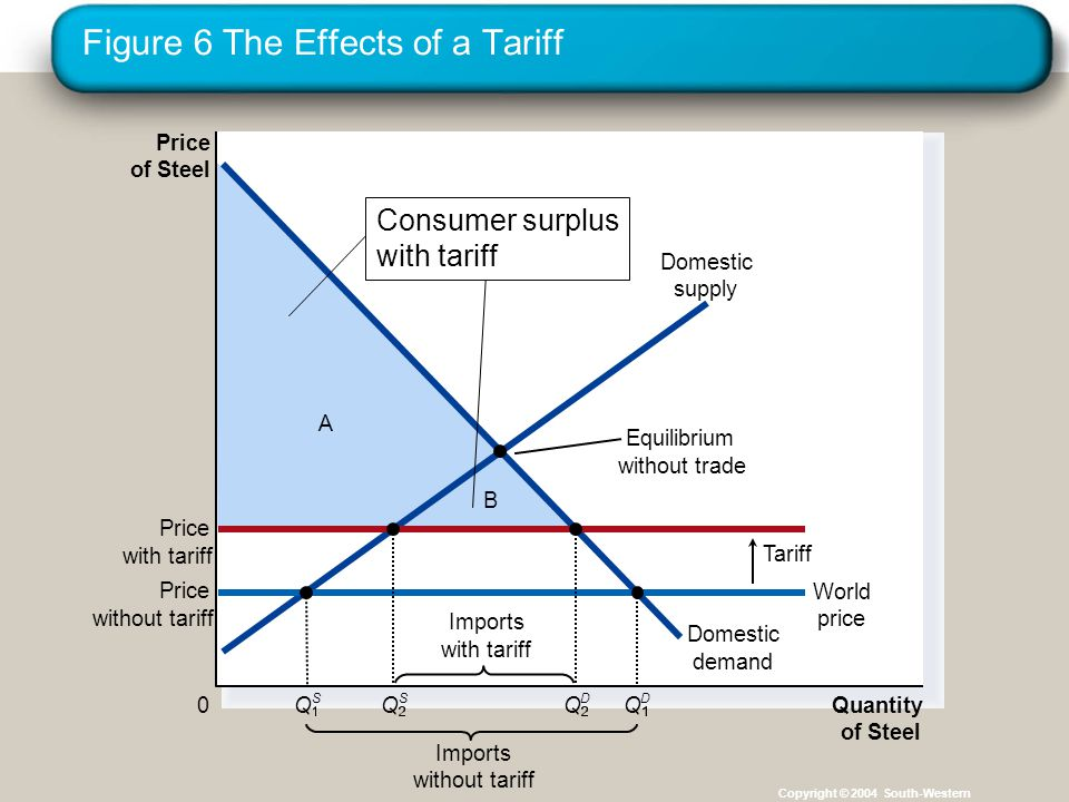 Figure 6 The Effects of a Tariff Copyright © 2004 South-Western A B Price of Steel 0 Quantity of Steel Domestic supply Domestic demand Price with tariff Tariff Imports without tariff Equilibrium without trade Price without tariff World price Imports with tariff Q S Q S Q D Q D Consumer surplus with tariff