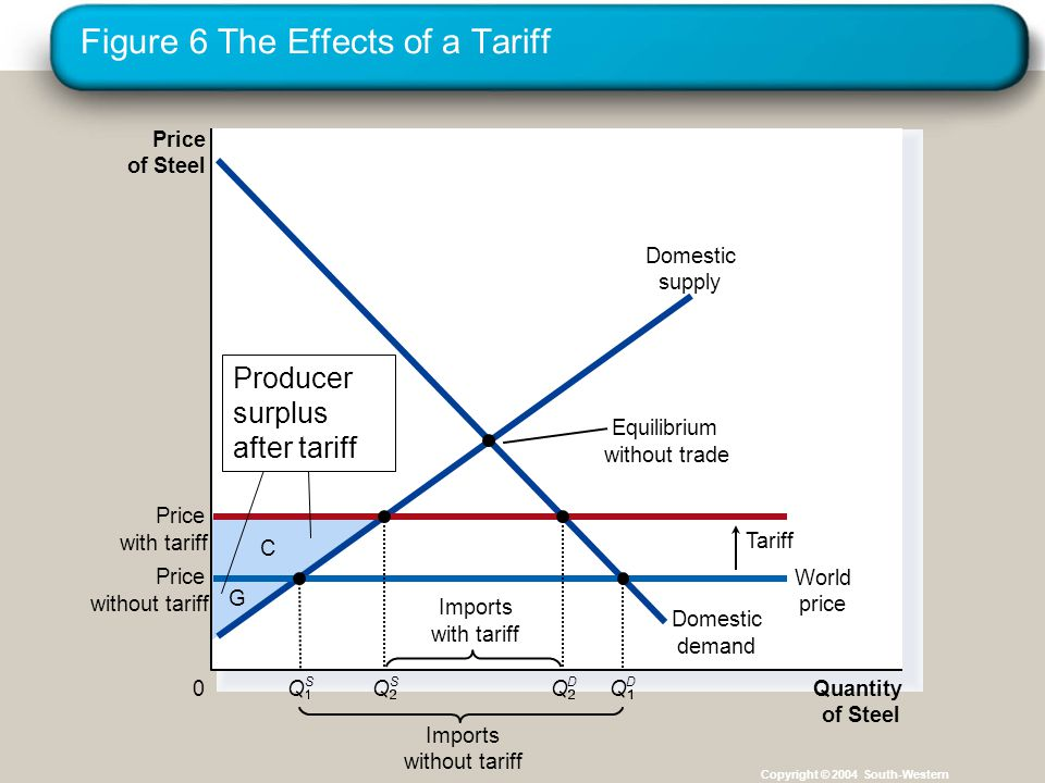 Figure 6 The Effects of a Tariff Copyright © 2004 South-Western C G Price of Steel 0 Quantity of Steel Domestic supply Domestic demand Price with tariff Tariff Imports without tariff Equilibrium without trade Price without tariff World price Q S Imports with tariff Q S Q D Q D Producer surplus after tariff