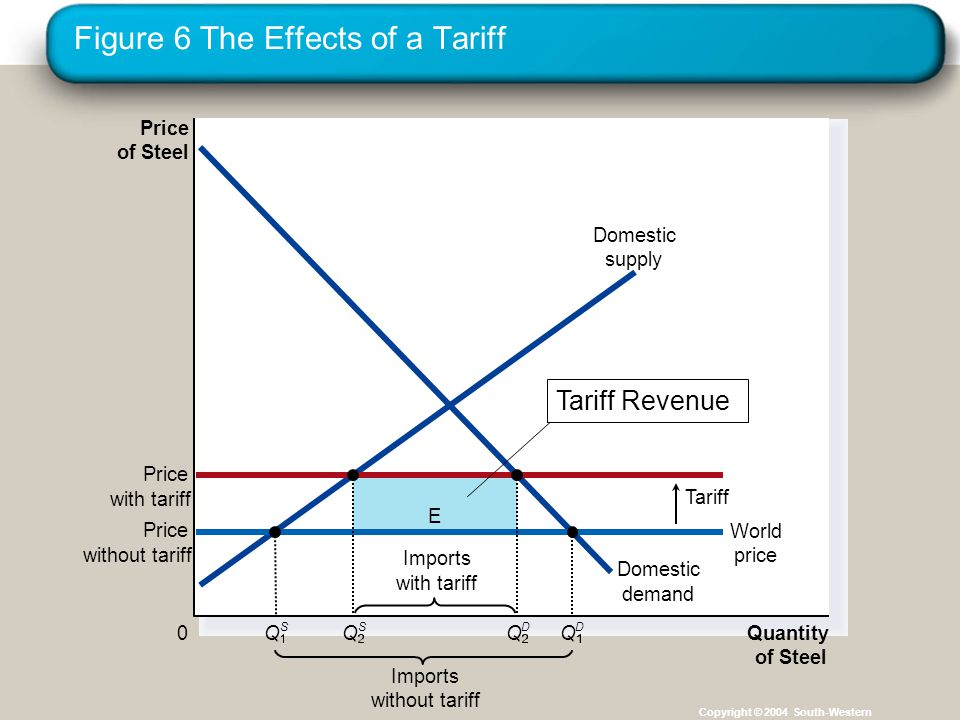 Figure 6 The Effects of a Tariff Copyright © 2004 South-Western E Price of Steel 0 Quantity of Steel Domestic supply Domestic demand Price with tariff Tariff Imports without tariff Price without tariff World price Q S Imports with tariff Q S Q D Q D Tariff Revenue