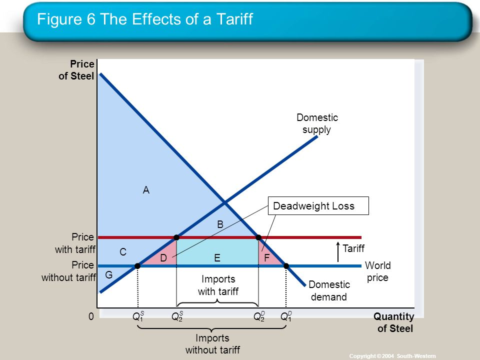 Figure 6 The Effects of a Tariff Copyright © 2004 South-Western C G A EDF B Price of Steel 0 Quantity of Steel Domestic supply Domestic demand Price with tariff Tariff Imports without tariff Price without tariff World price Imports with tariff Q S Q S Q D Q D Deadweight Loss