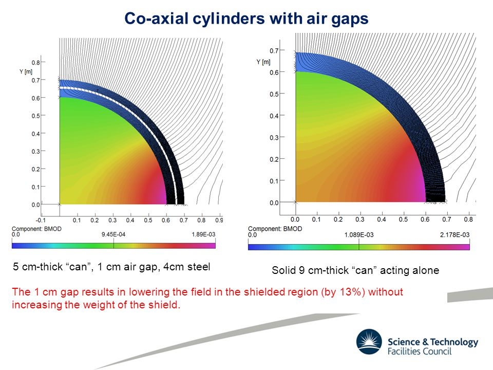 Co-axial cylinders with air gaps 5 cm-thick can, 1 cm air gap, 4cm steel Solid 9 cm-thick can acting alone The 1 cm gap results in lowering the field in the shielded region (by 13%) without increasing the weight of the shield.