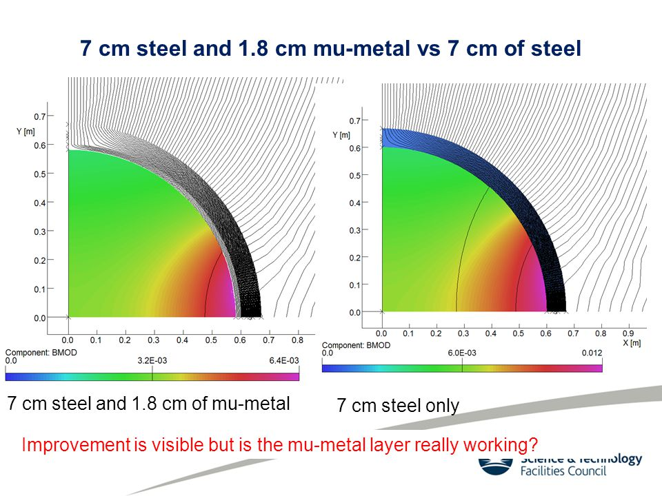 7 cm steel and 1.8 cm mu-metal vs 7 cm of steel 7 cm steel and 1.8 cm of mu-metal 7 cm steel only Improvement is visible but is the mu-metal layer really working