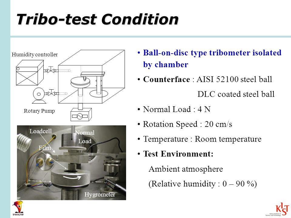 Tribo-test Condition Ball-on-disc type tribometer isolated by chamber Counterface : AISI 52100 steel ball DLC coated steel ball Normal Load : 4 N Rotation Speed : 20 cm/s Temperature : Room temperature Test Environment: Ambient atmosphere (Relative humidity : 0 – 90 %) Film Hygrometer Normal Load Loadcell Humidity controller Rotary Pump