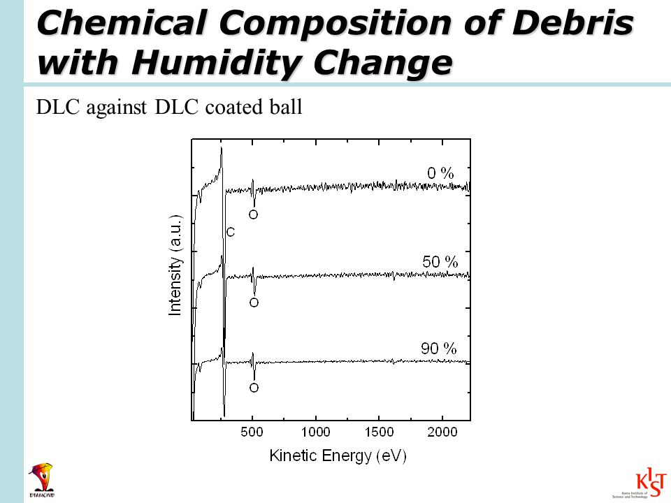 Chemical Composition of Debris with Humidity Change DLC against DLC coated ball