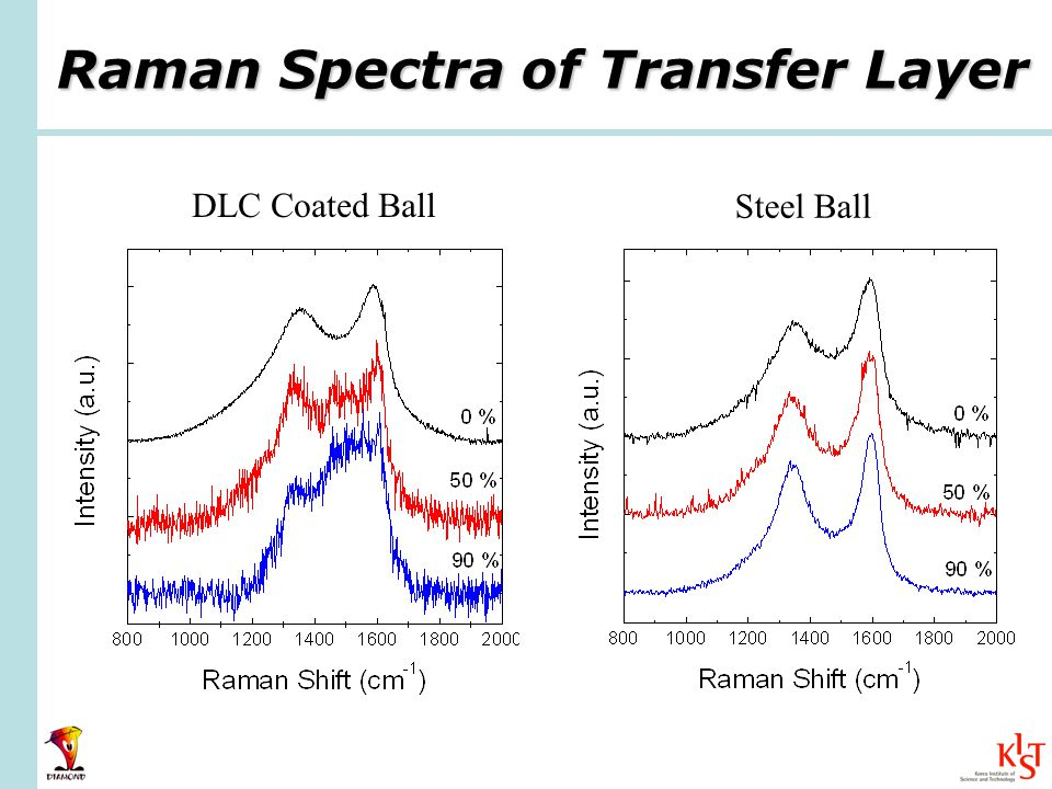 Raman Spectra of Transfer Layer DLC Coated Ball Steel Ball