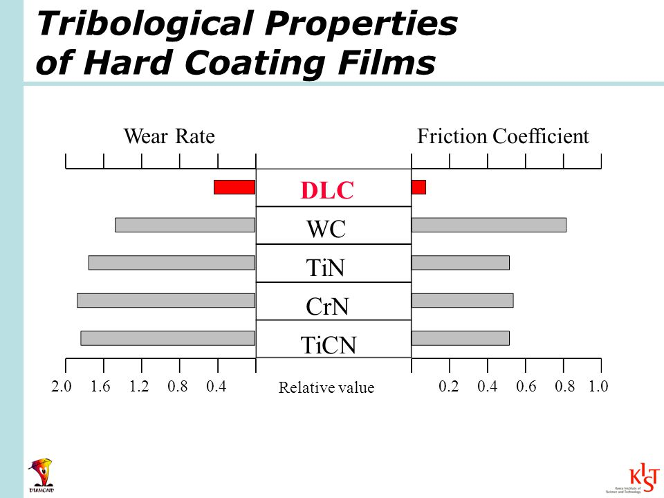 Tribological Properties of Hard Coating Films DLC WC TiN CrN TiCN Wear RateFriction Coefficient 2.01.61.20.80.40.20.40.60.81.0 Relative value