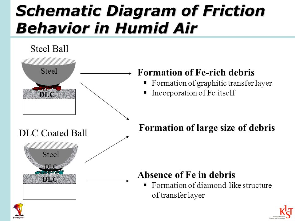 Schematic Diagram of Friction Behavior in Humid Air Formation of large size of debris Formation of Fe-rich debris Formation of graphitic transfer layer Incorporation of Fe itself Absence of Fe in debris Formation of diamond-like structure of transfer layer DLC Steel DLC DLC Coated Ball Steel Ball