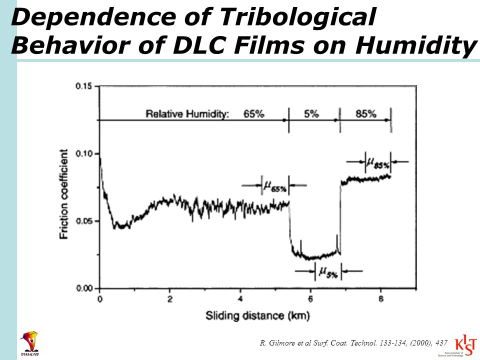 Dependence of Tribological Behavior of DLC Films on Humidity R.