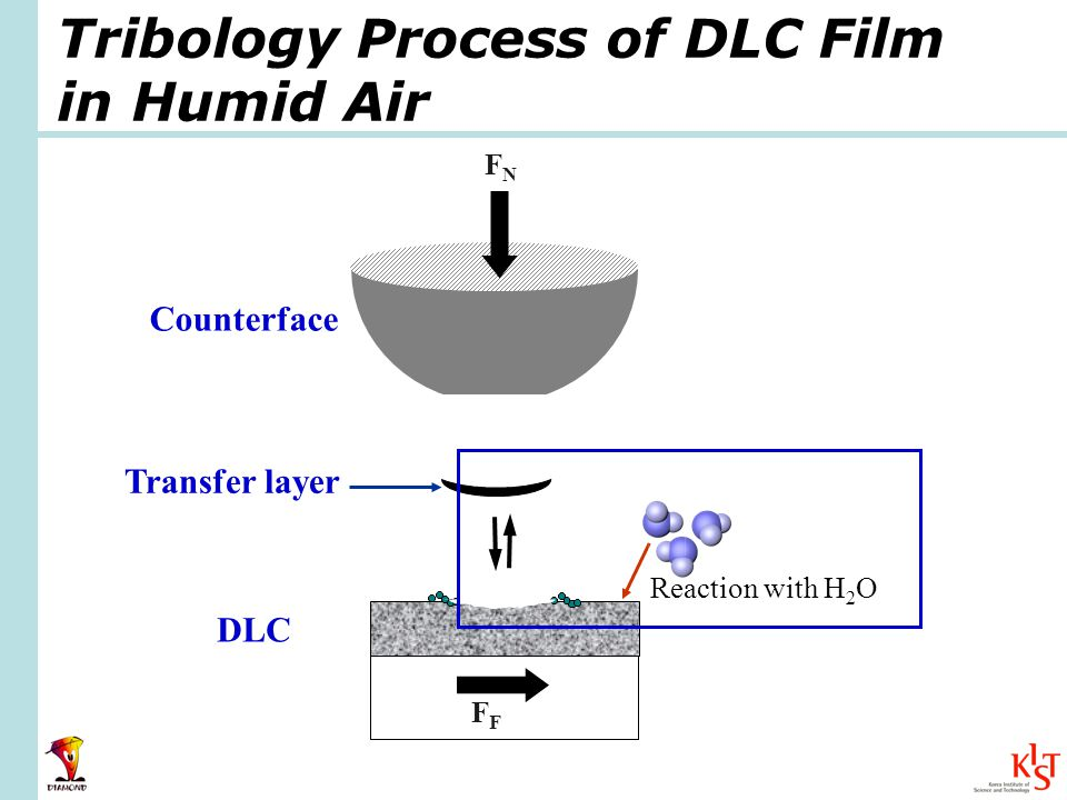 DLC Counterface Reaction with H 2 O Transfer layer FNFN F Tribology Process of DLC Film in Humid Air
