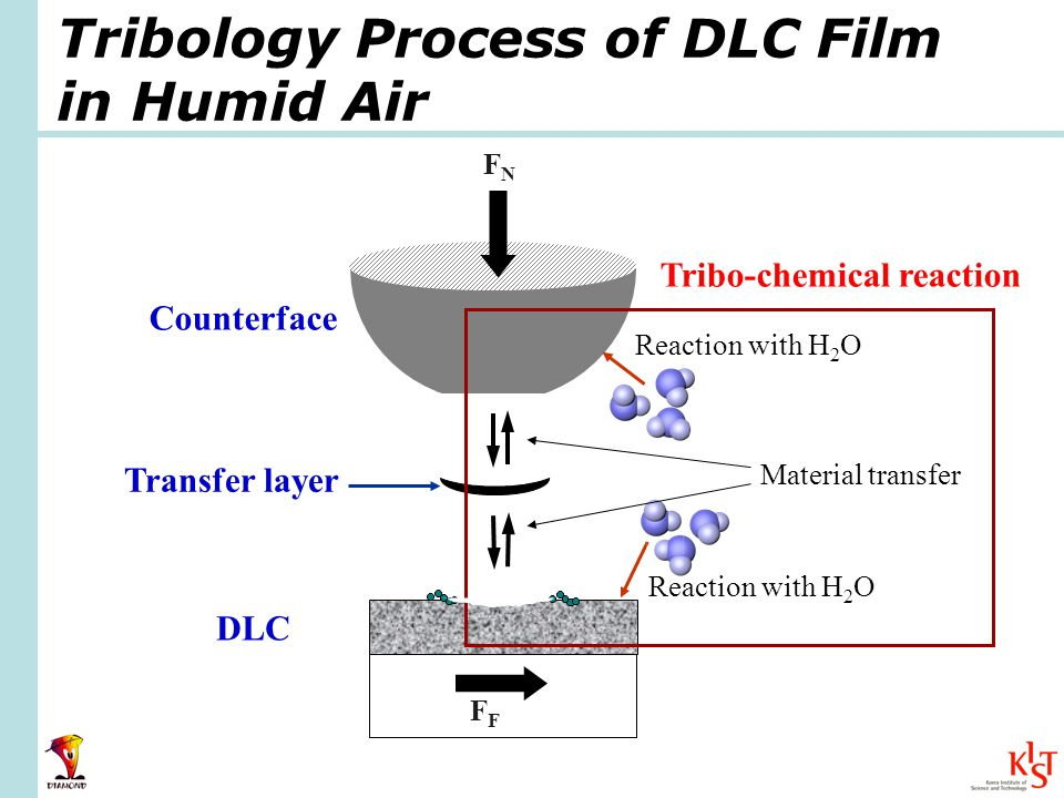 DLC Reaction with H 2 O FNFN F Tribology Process of DLC Film in Humid Air Tribo-chemical reaction Transfer layer Material transfer Counterface