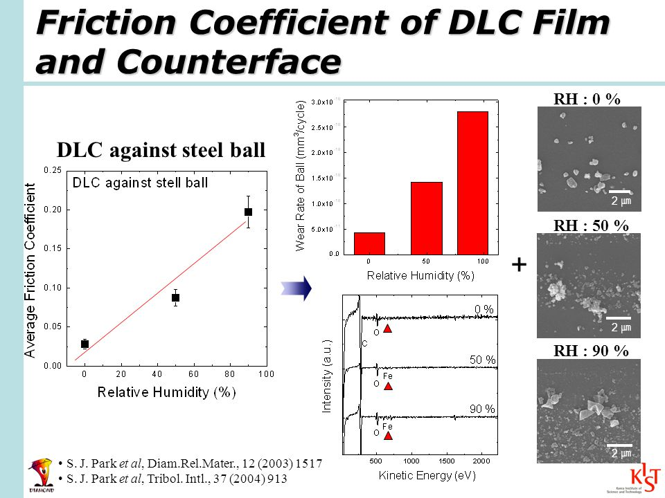 Friction Coefficient of DLC Film and Counterface RH : 0 % DLC against steel ball RH : 50 % RH : 90 % 2 2 2 + S.