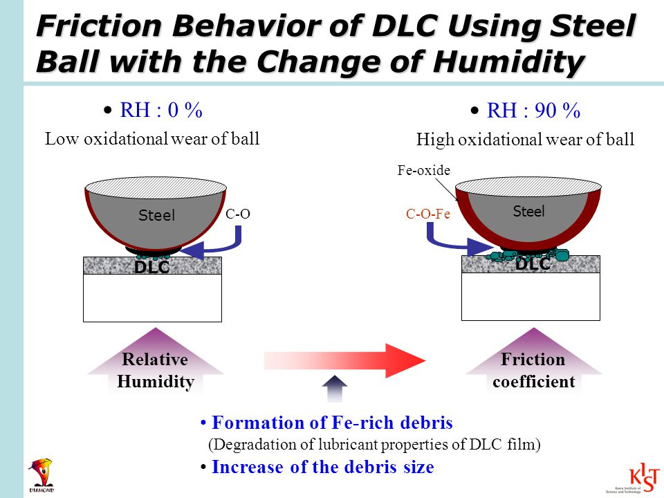 Friction Behavior of DLC Using Steel Ball with the Change of Humidity RH : 0 % Low oxidational wear of ball RH : 90 % High oxidational wear of ball Friction coefficient Relative Humidity Formation of Fe-rich debris (Degradation of lubricant properties of DLC film) Increase of the debris size Steel DLC C-O-Fe Fe-oxide C-O Steel DLC