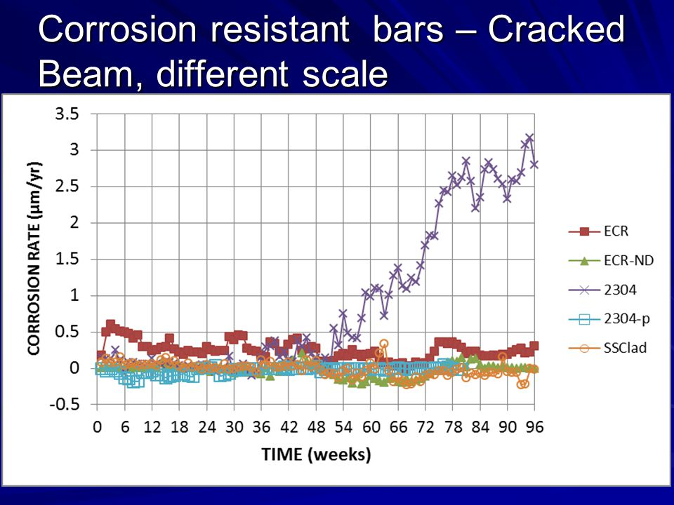 Corrosion resistant bars – Cracked Beam, different scale