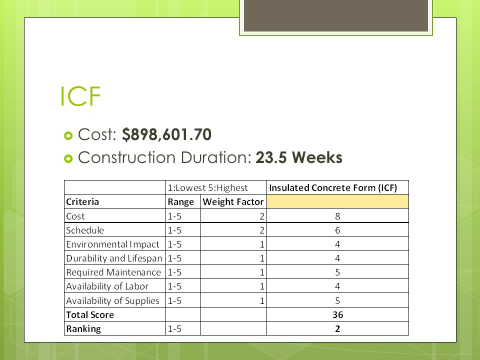 ICF Cost: $898,601.70 Construction Duration: 23.5 Weeks