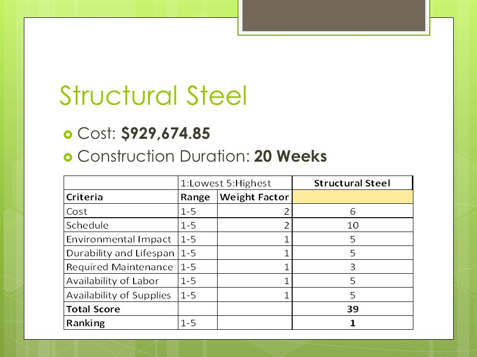 Structural Steel Cost: $929,674.85 Construction Duration: 20 Weeks