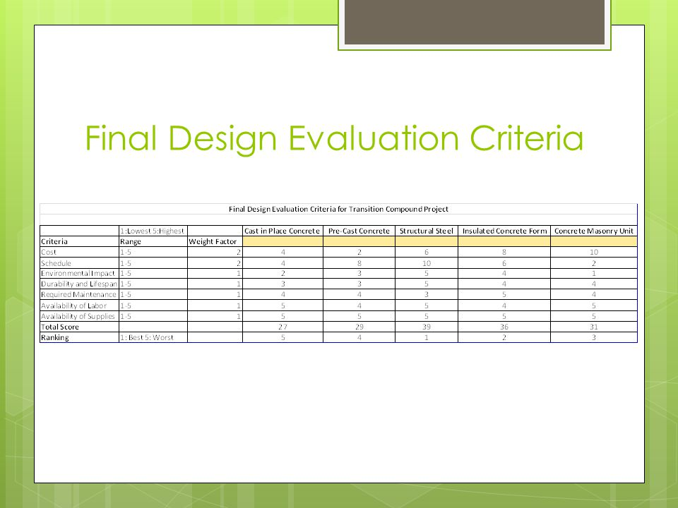 Final Design Evaluation Criteria