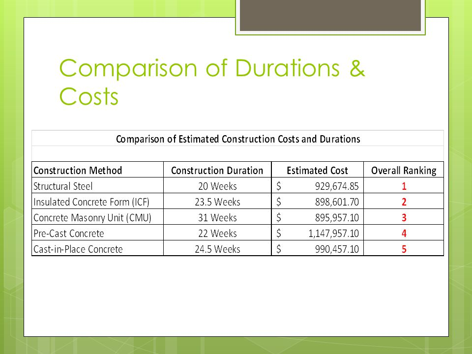 Comparison of Durations & Costs