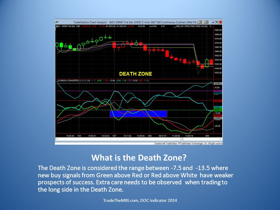 What is the Death Zone.