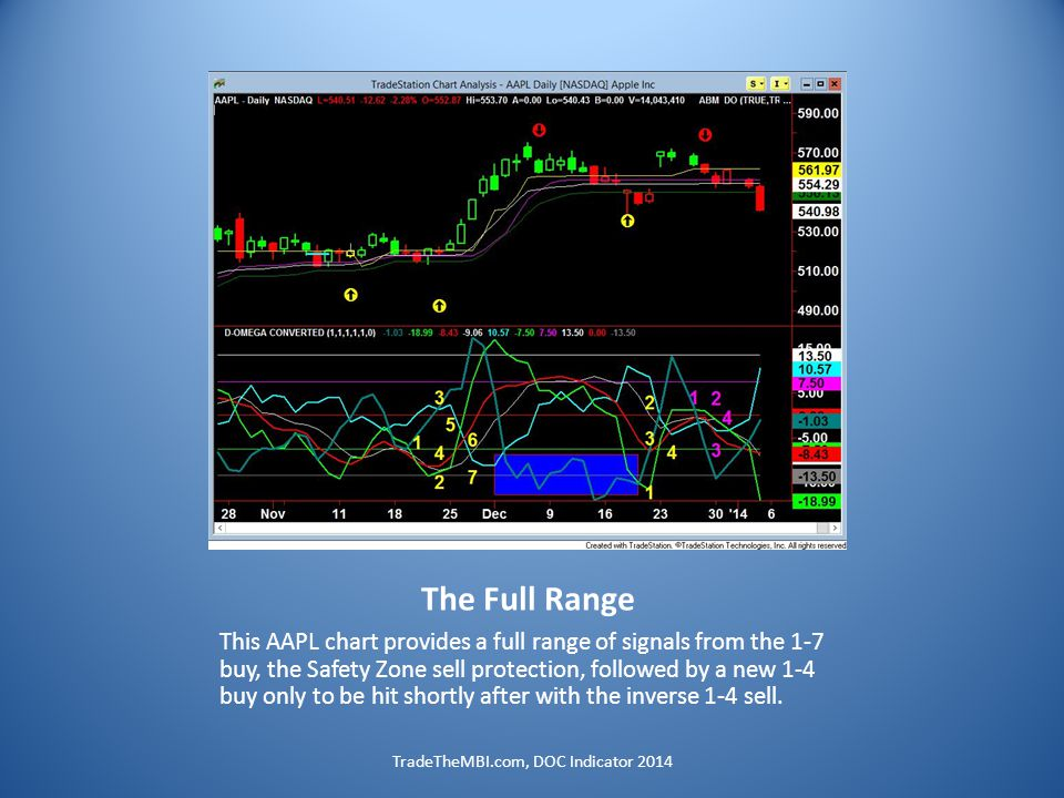 The Full Range This AAPL chart provides a full range of signals from the 1-7 buy, the Safety Zone sell protection, followed by a new 1-4 buy only to be hit shortly after with the inverse 1-4 sell.