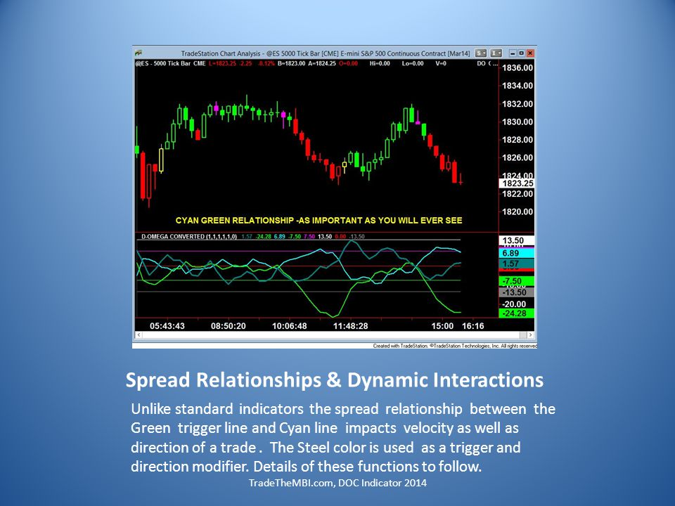 Spread Relationships & Dynamic Interactions Unlike standard indicators the spread relationship between the Green trigger line and Cyan line impacts velocity as well as direction of a trade.