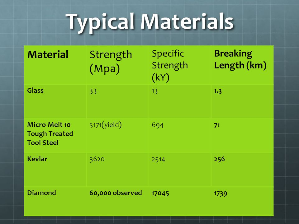 Typical Materials Stainless Steel – 2GPa Quartz - 48MPa Tensile Strength (1GPa compressive) Diamond – 60MPa Tensile Strength (but expensive) MaterialStrength (Mpa) Specific Strength (kY) Breaking Length (km) Glass33131.3 Micro-Melt 10 Tough Treated Tool Steel 5171(yield)69471 Kevlar36202514256 Diamond60,000 observed170451739