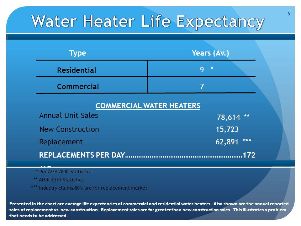 6 * Per AGA 2000 Statistics Type Years (Av.) Residential Commercial 9 * 7 COMMERCIAL WATER HEATERS New Construction 15,723 Replacement 62,891 *** REPLACEMENTS PER DAY………………………………………………………172 172 ** AHRI 2010 Statistics *** Industry claims 80% are for replacement market Annual Unit Sales 78,614 ** Presented in the chart are average life expectancies of commercial and residential water heaters.