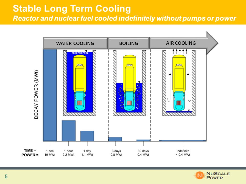 5 Stable Long Term Cooling Reactor and nuclear fuel cooled indefinitely without pumps or power WATER COOLINGBOILING AIR COOLING