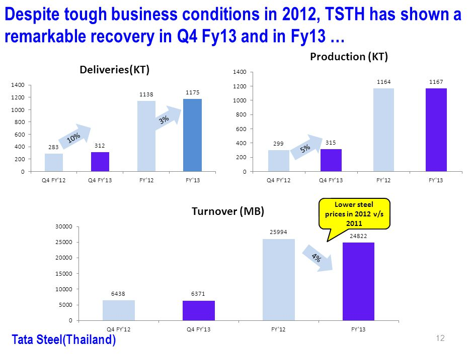 Tata Steel (Thailand) Welcomes Financial Analysts Team 14 th May