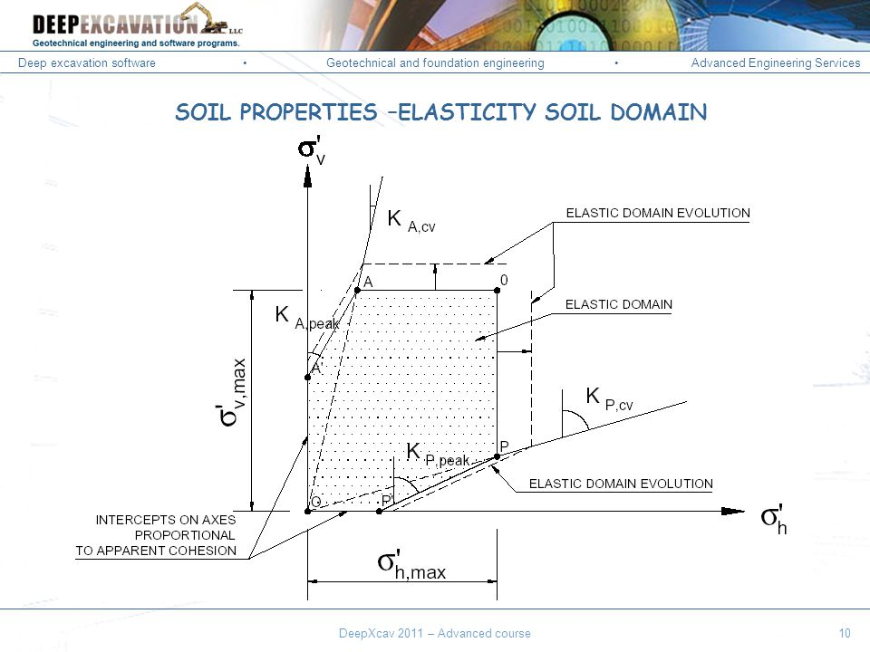 Deep excavation softwareGeotechnical and foundation engineering Advanced Engineering Services Corso Paratie, Milano 30 settembre 2009 DeepXcav 2011 – Advanced course10 SOIL PROPERTIES –ELASTICITY SOIL DOMAIN