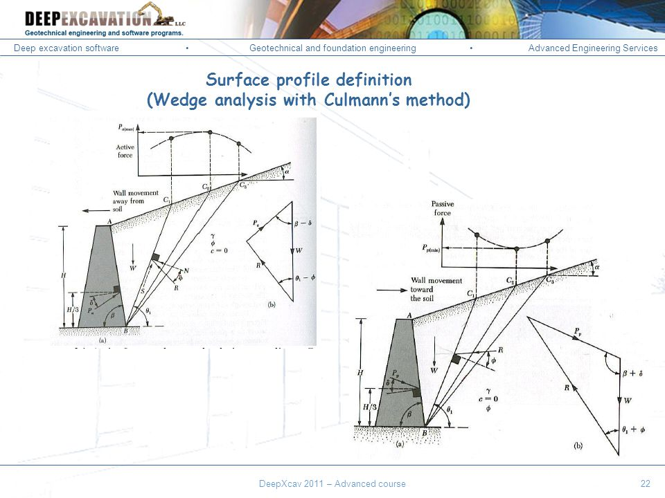 Deep excavation softwareGeotechnical and foundation engineering Advanced Engineering Services Corso Paratie, Milano 30 settembre 2009 Surface profile definition (Wedge analysis with Culmanns method) DeepXcav 2011 – Advanced course22