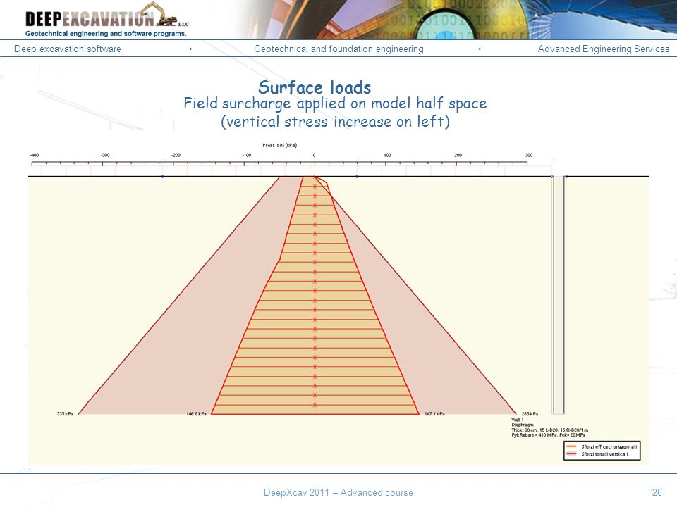 Deep excavation softwareGeotechnical and foundation engineering Advanced Engineering Services Corso Paratie, Milano 30 settembre 2009 Surface loads Field surcharge applied on model half space (vertical stress increase on left) DeepXcav 2011 – Advanced course26