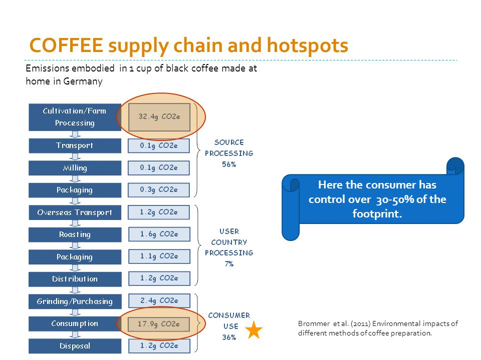 COFFEE supply chain and hotspots Brommer et al.
