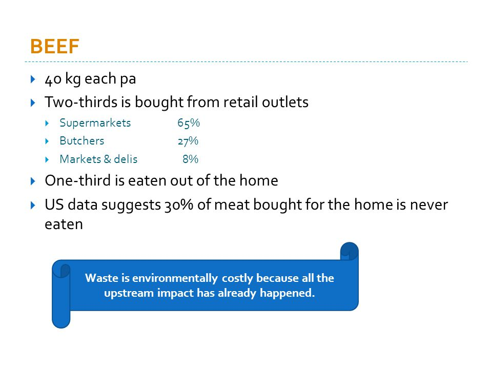 BEEF 4o kg each pa Two-thirds is bought from retail outlets Supermarkets 65% Butchers27% Markets & delis 8% One-third is eaten out of the home US data suggests 30% of meat bought for the home is never eaten Waste is environmentally costly because all the upstream impact has already happened.