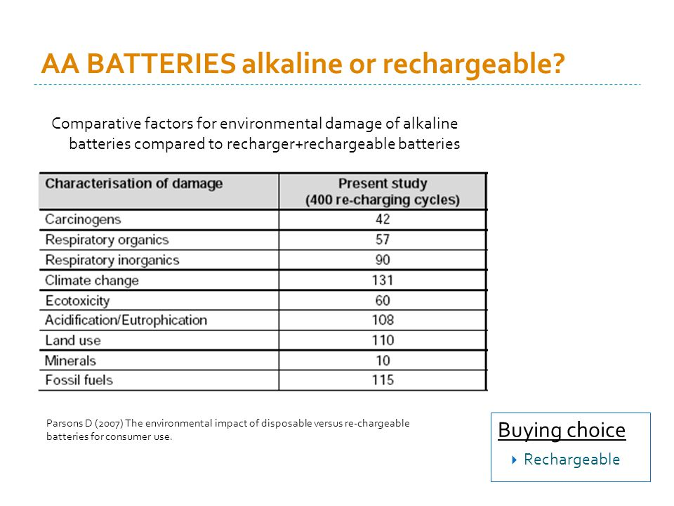 AA BATTERIES alkaline or rechargeable.