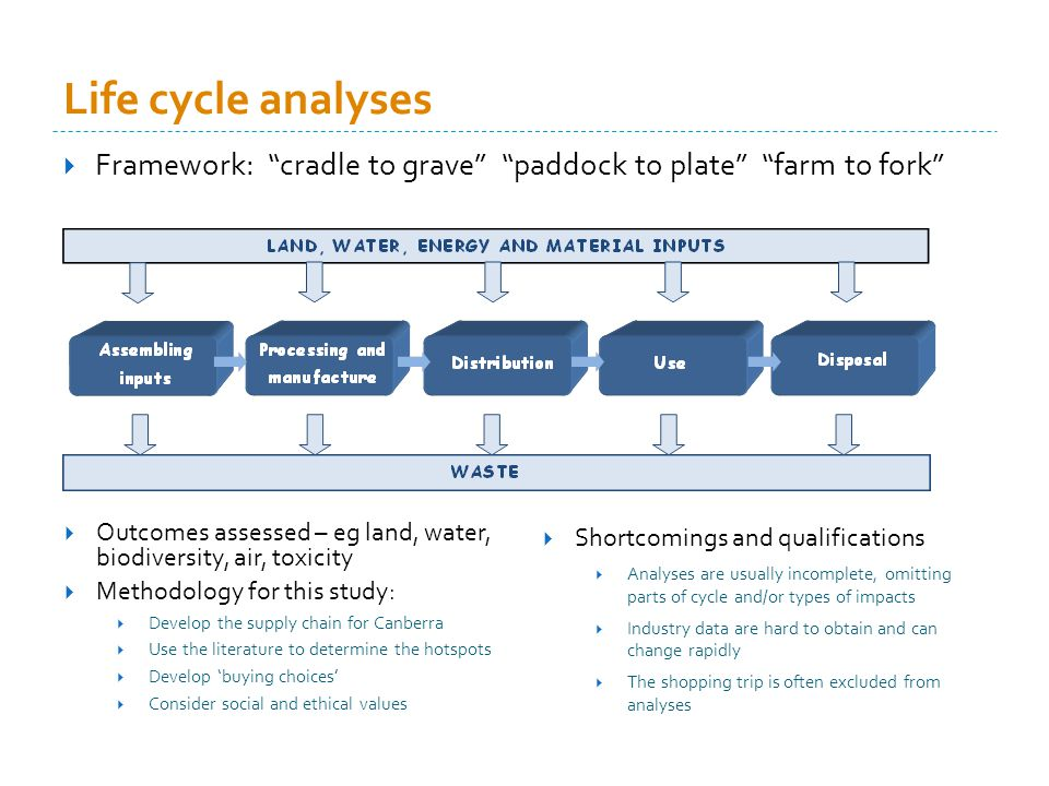 Life cycle analyses Framework: cradle to grave paddock to plate farm to fork Outcomes assessed – eg land, water, biodiversity, air, toxicity Methodology for this study: Develop the supply chain for Canberra Use the literature to determine the hotspots Develop buying choices Consider social and ethical values Shortcomings and qualifications Analyses are usually incomplete, omitting parts of cycle and/or types of impacts Industry data are hard to obtain and can change rapidly The shopping trip is often excluded from analyses