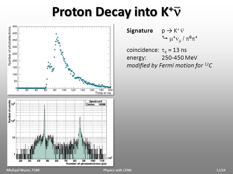 Proton Decay into K + Proton Decay into K + _ _ _ Signaturep K + / coincidence: K = 13 ns energy:250-450 MeV modified by Fermi motion for 12 C Michael Wurm, TUM Physics with LENA12/24