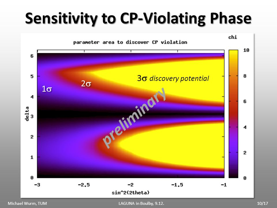Sensitivity to CP-Violating Phase 3 discovery potential 2 2 1 1 Michael Wurm, TUMLAGUNA in Boulby, 9.12.10/17 preliminary