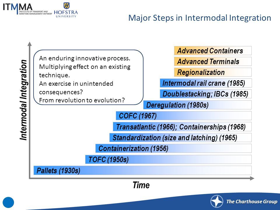 The Charthouse Group Major Steps in Intermodal Integration Pallets (1930s) TOFC (1950s) Containerization (1956) Standardization (size and latching) (1965) Transatlantic (1966); Containerships (1968) Deregulation (1980s) Doublestacking; IBCs (1985) COFC (1967) Time Intermodal Integration Advanced Terminals Regionalization Advanced Containers Intermodal rail crane (1985) An enduring innovative process.