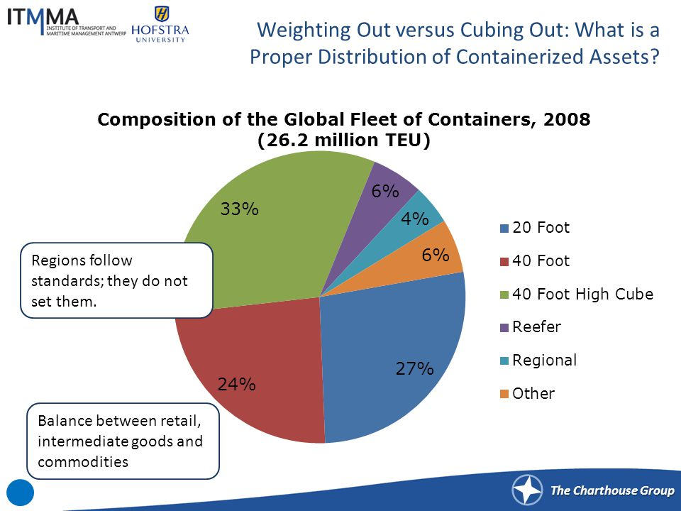 The Charthouse Group Weighting Out versus Cubing Out: What is a Proper Distribution of Containerized Assets.